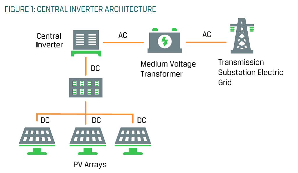 Primer vključenosti centralnega inverterja v sistem fotonapetostne inštalacije