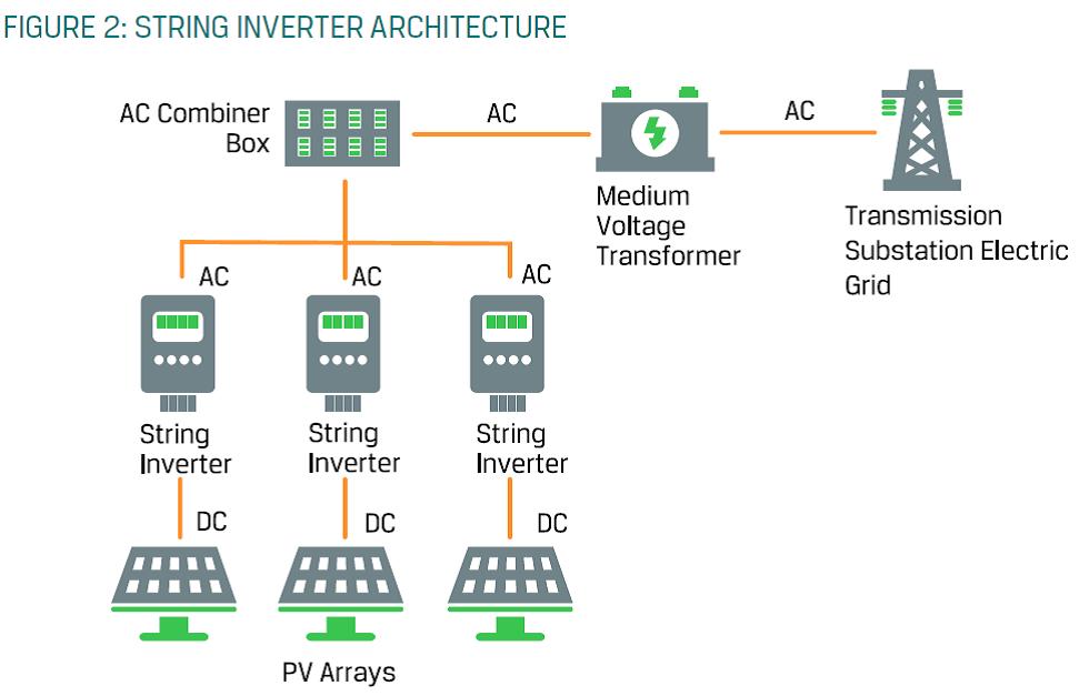 Primer vključitve inverterja v fotonapetostni sistem