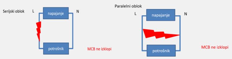 Serijski in paralelni oblok