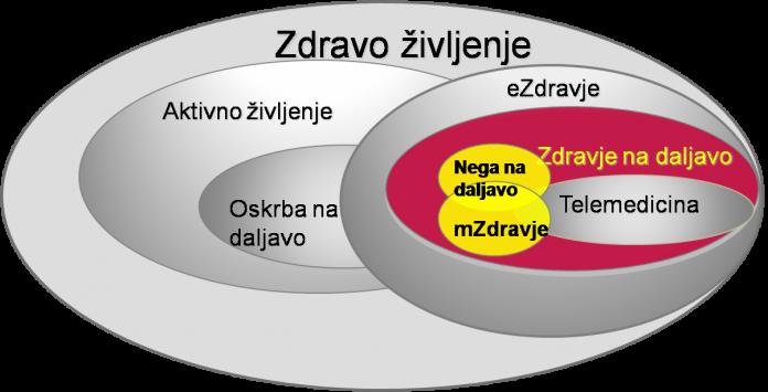 Področja storitev na daljavo in njihovo prekrivanje