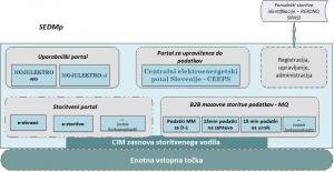 Konceptualna zasnova sistema za enoten dostop do merilnih podatkov (SEDMp)