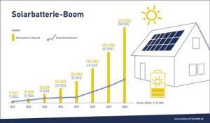 Rast baterijskih hranilnikov za shranjevanje sončne energije 2013–2020