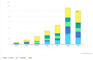 Letne inštalacije baterijskih hranilnikov za shranjevanje energije 2013–2019 po posameznih državah