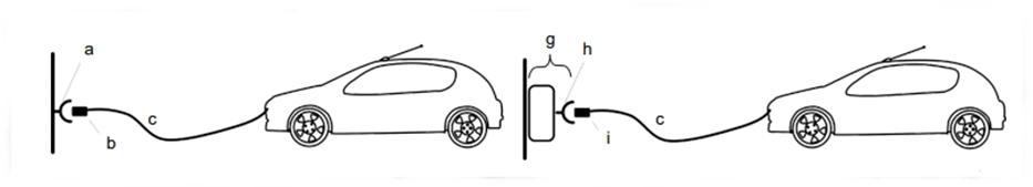 Način A, kjer je kabel stalno nameščen na električnem vozilu